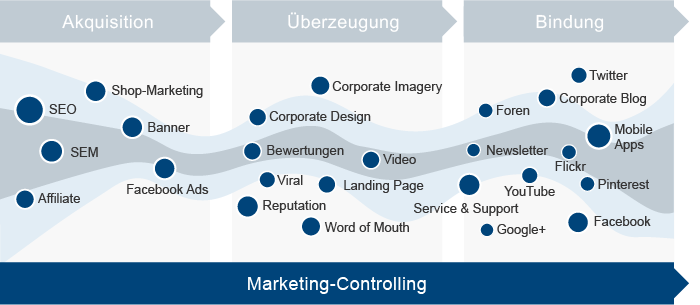 TP Theorie&Praxis Berlin – Costumer Journey – Controlling und Reporting